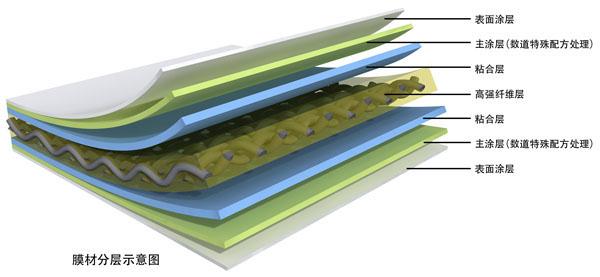 PVDF膜材