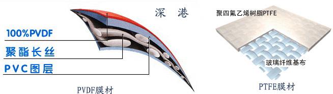 PVDF膜材料和PTFEE膜材料的构成
